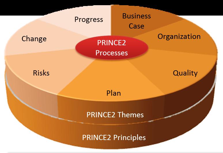 PRINCE2 - Project Management